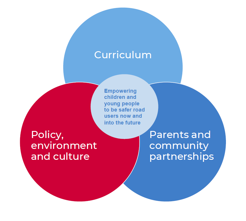 Whole school approach diagram Curriculum, Partnerships and community partnerships, Policy environment and culture all intersecting to empower safe road user for children and young people