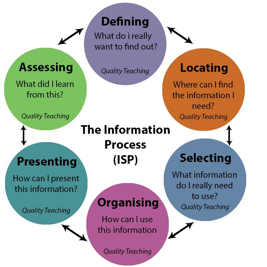 The information process or ISP