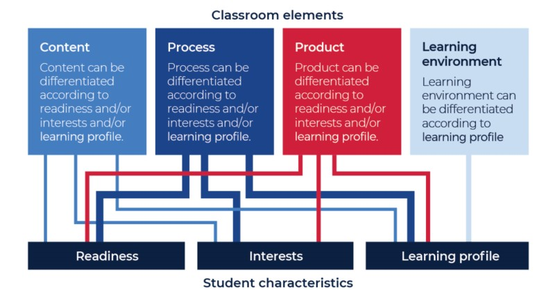 There are four types of classroom elements These include content process product and learning environment which can all be differentiated by teachers according to the readiness and interests and learning profile of students