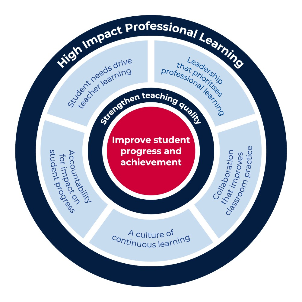 The 5 elements that make up high impact professional learning strengthens teaching quality and improves students progress and achievement.