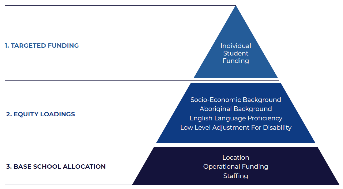 Resource allocation model triangle showing base school allocation, equity loadings and targeted funding