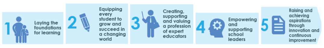 The 5 areas to deliver the priorities into include 1. laying the foundations for learning, 2. equipping every student to grow and succeed in a changing world, 3. creating, supporting and valuing a profession of expert educators, 4. employing and supporting school leaders, and 5. raising and achieving aspirations through innovation and continuous improvement.