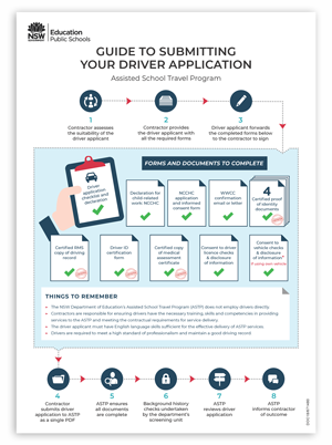 Image of the driver application infographic