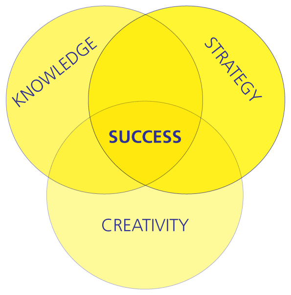 Three equal size circles half overlapping. Each circle has a name: Knowledge, Strategy, and Creativity. IN the segment where all three circles are overlapping is the word 'Success'. This area where all circles overlap is label ed 'success' and is considered to made up equally of all three concepts (knowledge, Strategy, and Creativity)