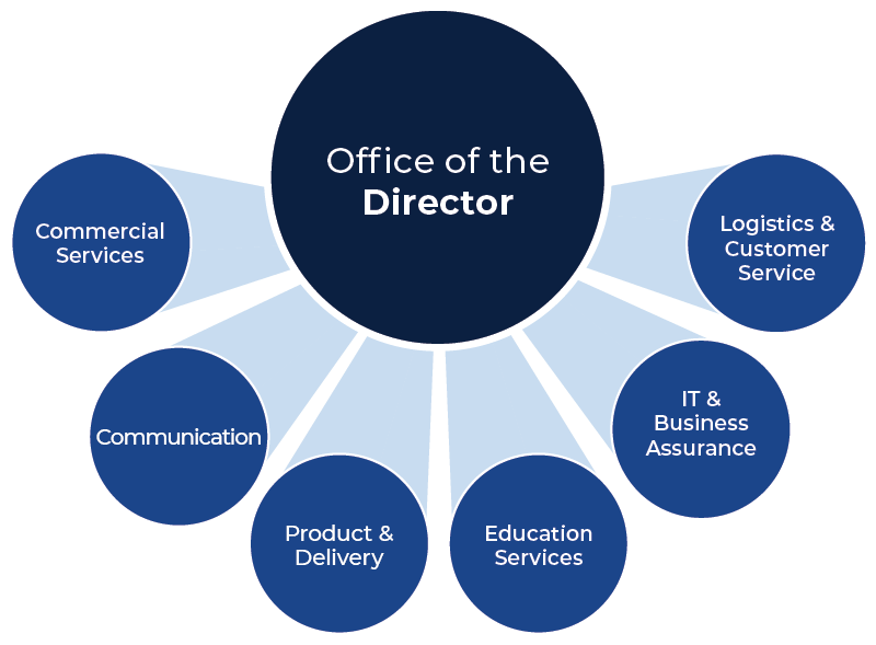 The ASTP organisational chart. Top - Office of the Director. Left to right - Commercial Services, Communication, Data and Reporting, Education Services, Information Technology and Business Assurance, Logistics and Customer Service.