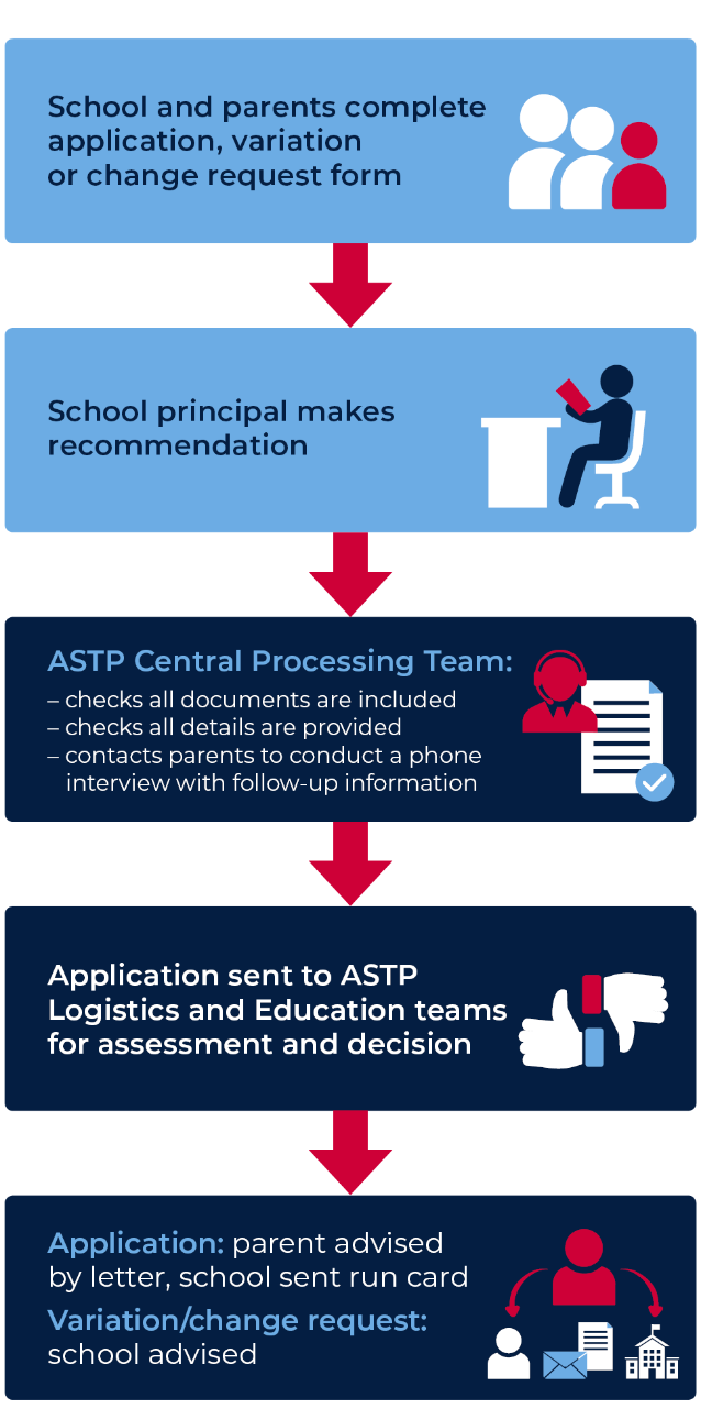 ASTP workflow illustration of the following steps. 1. School and parents complete application, variation or change request form. 2. School principal makes recommendation. 3. ASTP Central Processing Team checks all documents are included, all details are provided, contacts parents to conduct a phone interview with follow-up information. 4. Application sent to ASTP Logistics and Education teams for assessment and decision. 5. Application - parent advised by letter, school sent run card - variation-change request -school advised.