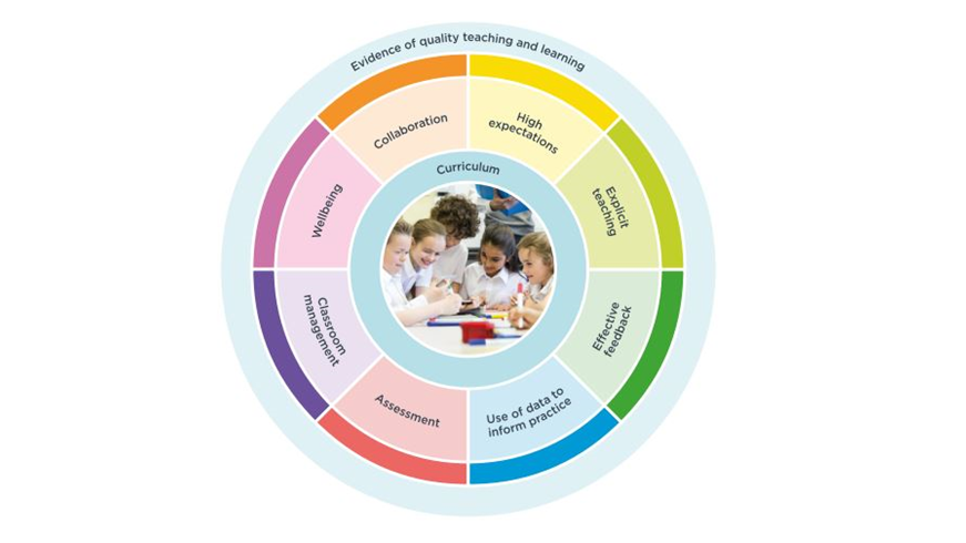 A diagram demonstrating that the eight What works best themes are embedded around curriculum and together they provide evidence of quality teaching and learning