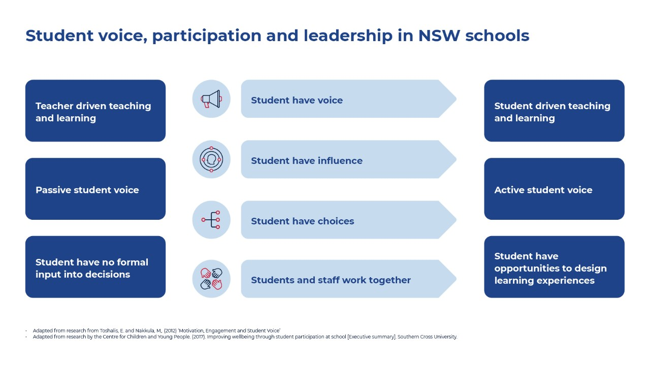 This is NSW Department of Education Student Voice, Participation and Leadership model. It shows the shift from teacher centred learning to student centred and that teachers must share their power with the students in order to activate student voice.