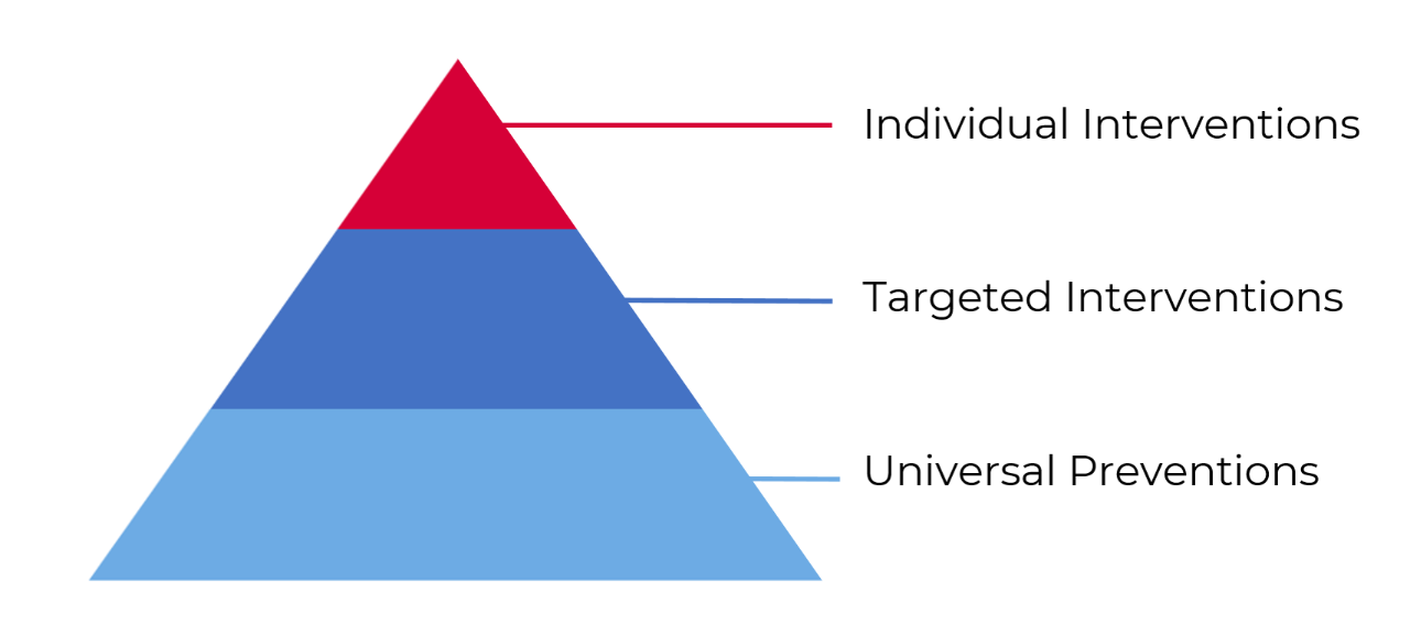 Attendance pyramid illustrating a tiered framework for attendance strategies and interventions.