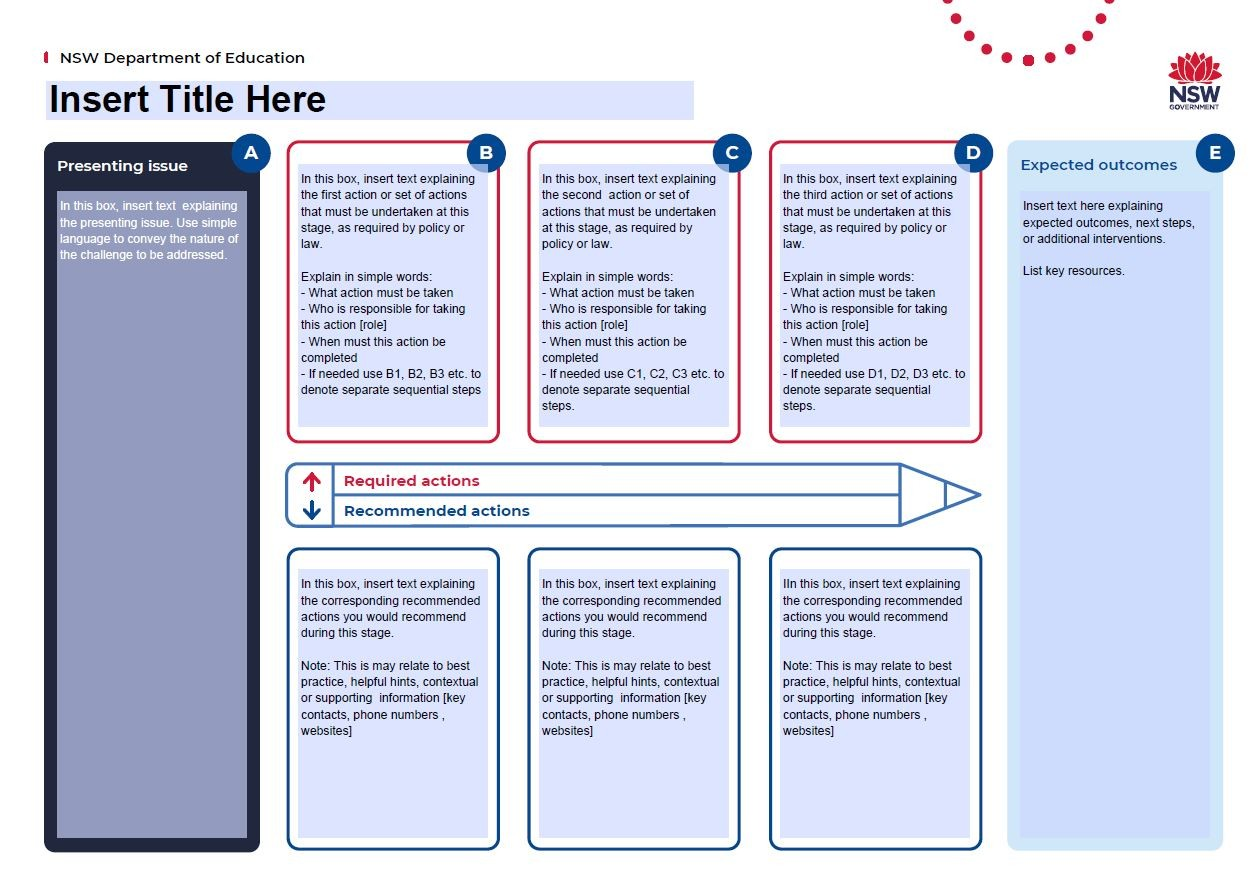 Screen shot of the attendance process map template.
