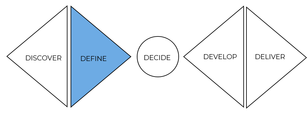 Define is the second stage of the double diamond design approach.