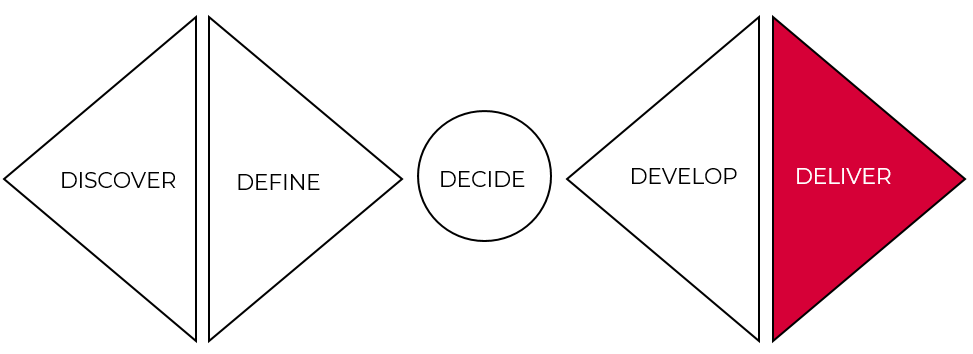 Deliver is the final stage of the double diamond design approach.