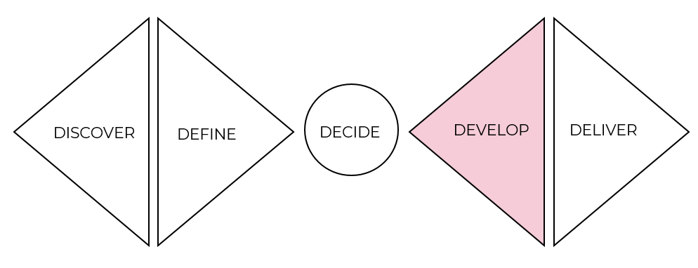 Develop is the fourth stage of the double diamond design approach.