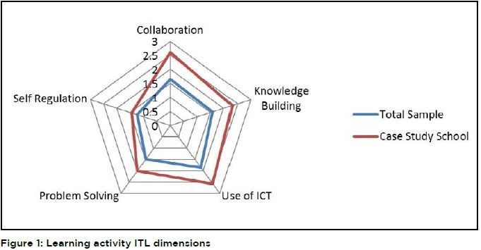 Diagram measuring collaboration, knowledge building, use of ICT, problem solving, and self regulation according to both the case study school and the total sample
